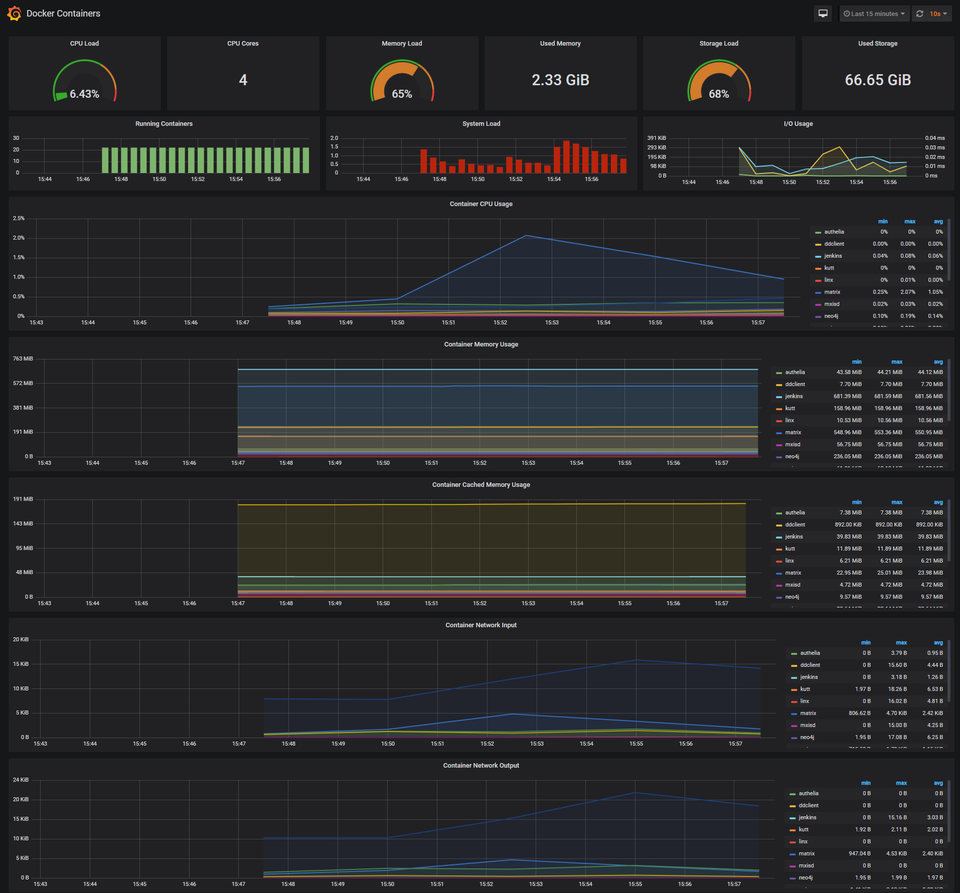 screens/Grafana_Docker_Containers.png